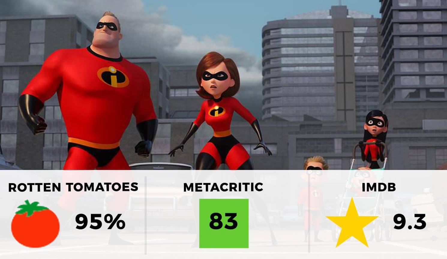 Incredibles 2 Rating