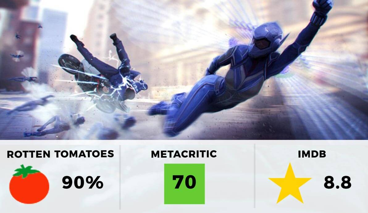 Ant-Man and The Wasp Rating