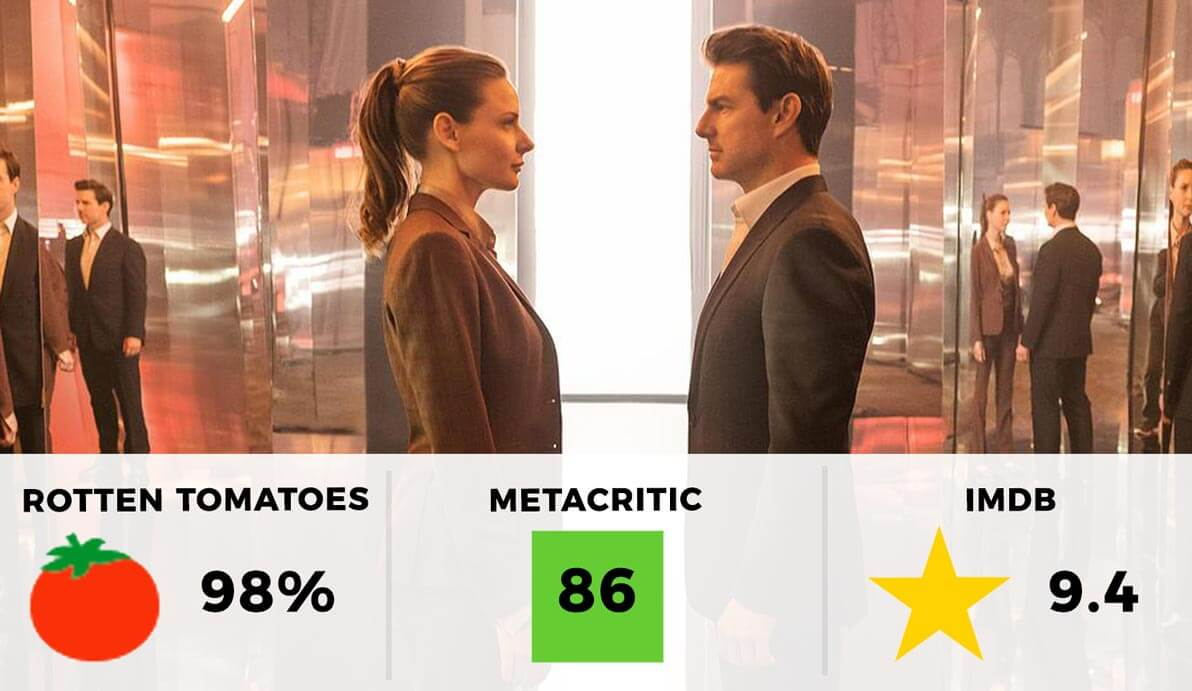 Mission: Impossible - Fallout Rating