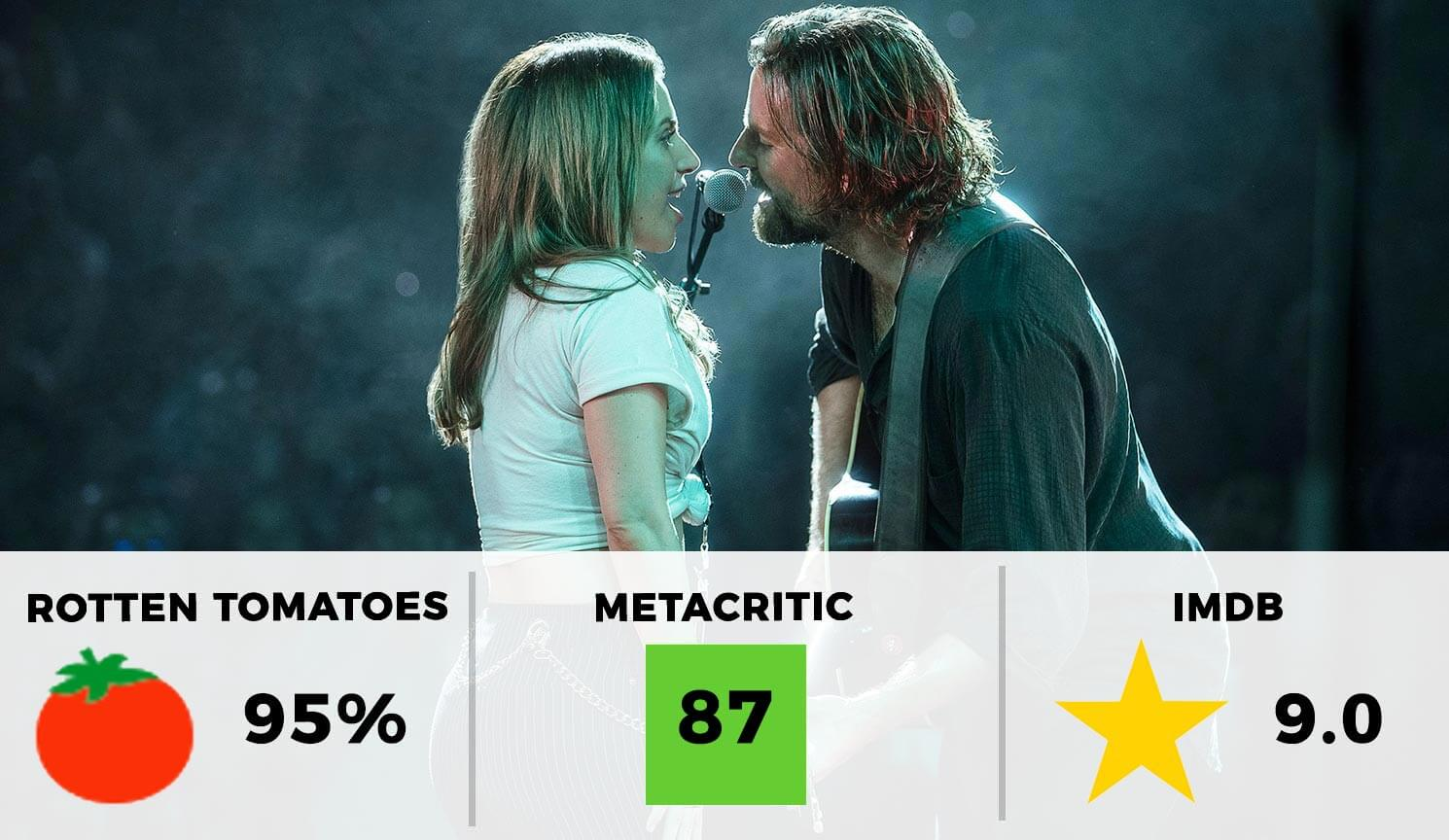 A Star Is Born Rating