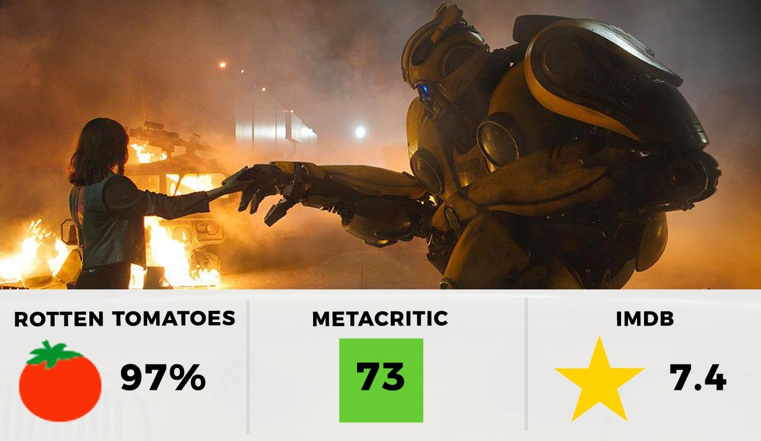 Bumblebee Movie Ratings